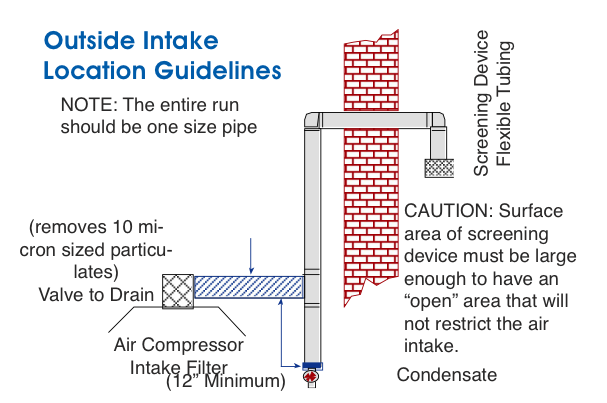Outside Intake Location Guidelines